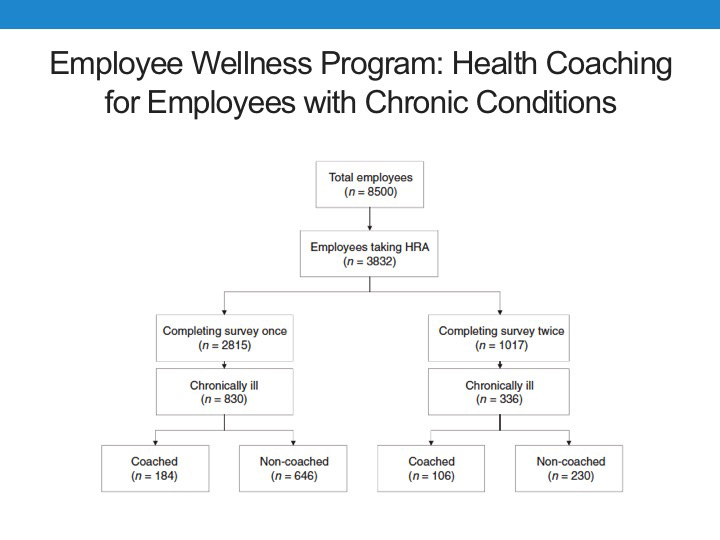 Outcomes in Health Coaching